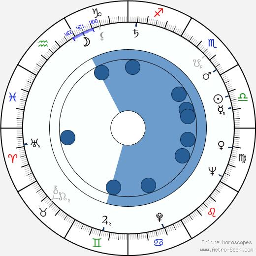 Luděk Hulan wikipedia, horoscope, astrology, instagram