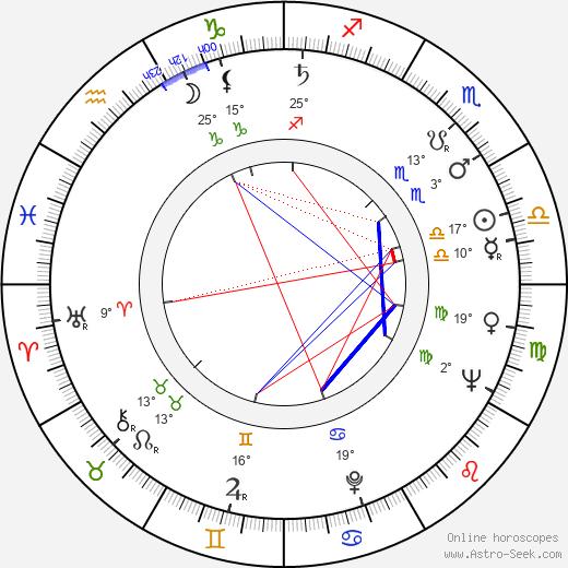 Luděk Hulan birth chart, biography, wikipedia 2019, 2020