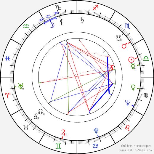 Luděk Hulan astro natal birth chart, Luděk Hulan horoscope, astrology