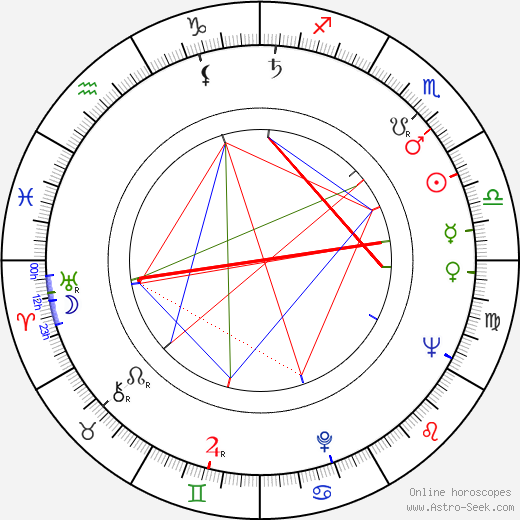 Maddalena Fellini birth chart, Maddalena Fellini astro natal horoscope, astrology