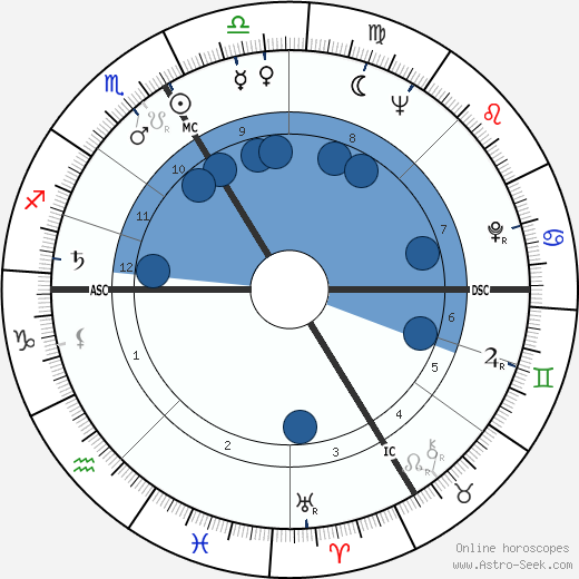 Astrology friendship compatibility chart picture 3