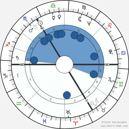 Marcel Bozzuffi wikipedia, horoscope, astrology, instagram