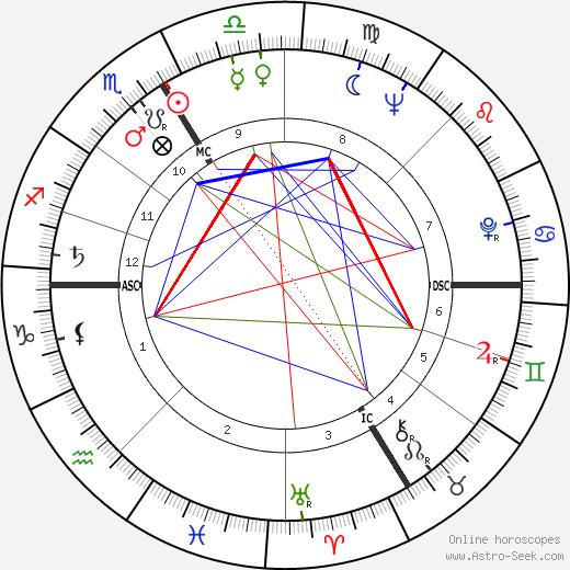 Marcel Bozzuffi birth chart, Marcel Bozzuffi astro natal horoscope, astrology