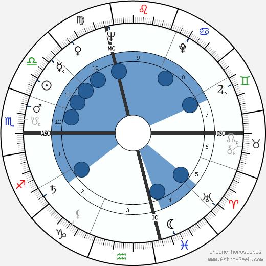 Milorad Pavic wikipedia, horoscope, astrology, instagram
