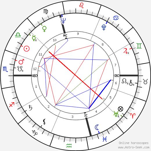 Milorad Pavic tema natale, oroscopo, Milorad Pavic oroscopi gratuiti, astrologia
