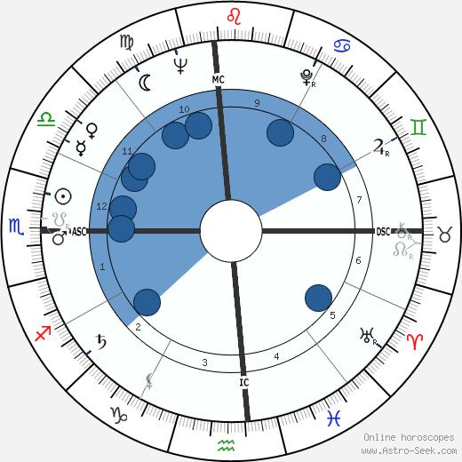 Mitchell Torok wikipedia, horoscope, astrology, instagram