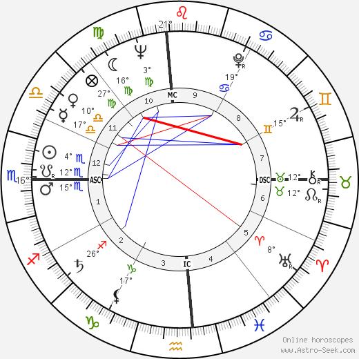 Mitchell Torok birth chart, biography, wikipedia 2019, 2020