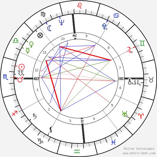Mitchell Torok astro natal birth chart, Mitchell Torok horoscope, astrology