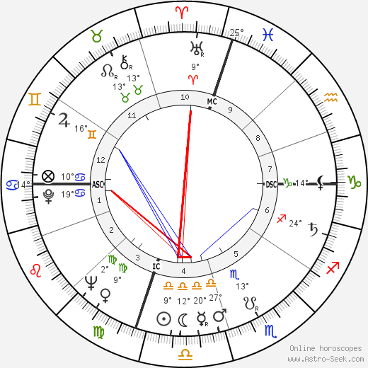 Moses Gunn birth chart, biography, wikipedia 2019, 2020