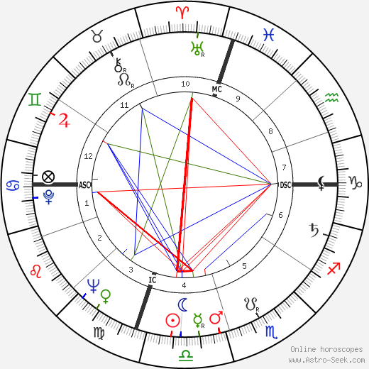 Moses Gunn astro natal birth chart, Moses Gunn horoscope, astrology
