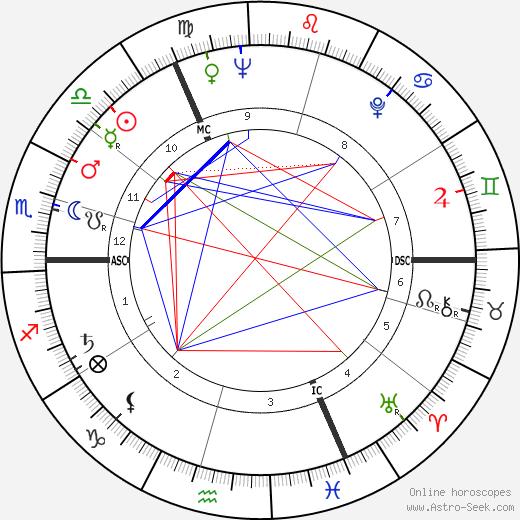 Pamela Church день рождения гороскоп, Pamela Church Натальная карта онлайн