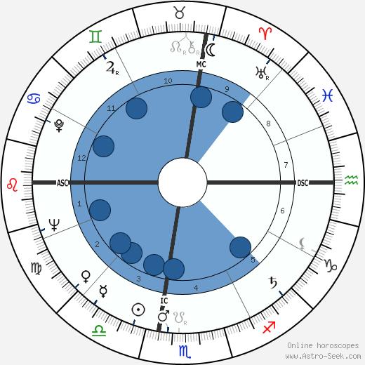 Raul Solnado wikipedia, horoscope, astrology, instagram