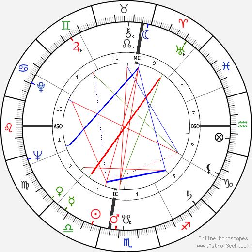 Raul Solnado tema natale, oroscopo, Raul Solnado oroscopi gratuiti, astrologia