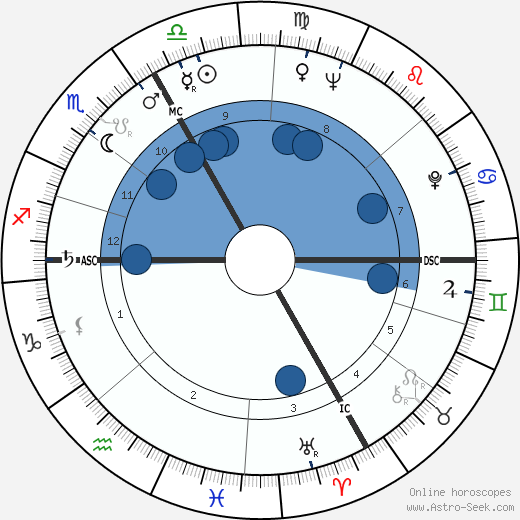 Richard F. Gordon wikipedia, horoscope, astrology, instagram