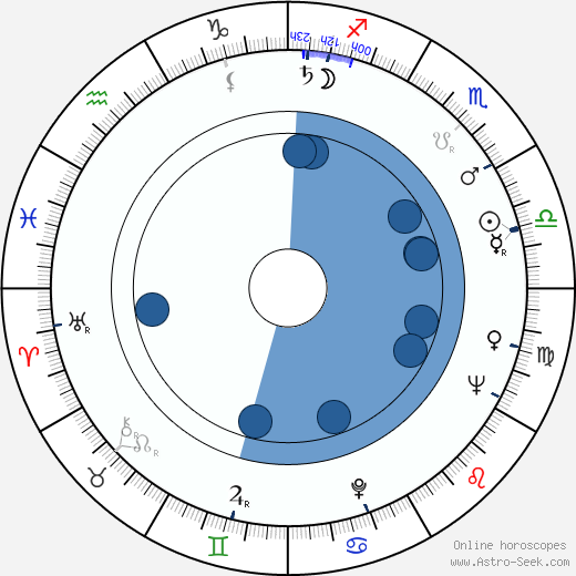Robert P. Davis wikipedia, horoscope, astrology, instagram