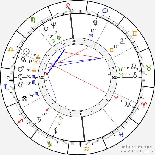 Scotty Beckett birth chart, biography, wikipedia 2019, 2020