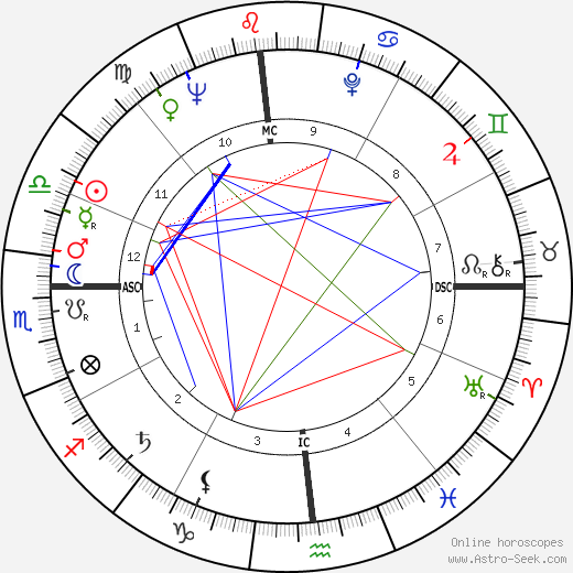 Scotty Beckett astro natal birth chart, Scotty Beckett horoscope, astrology