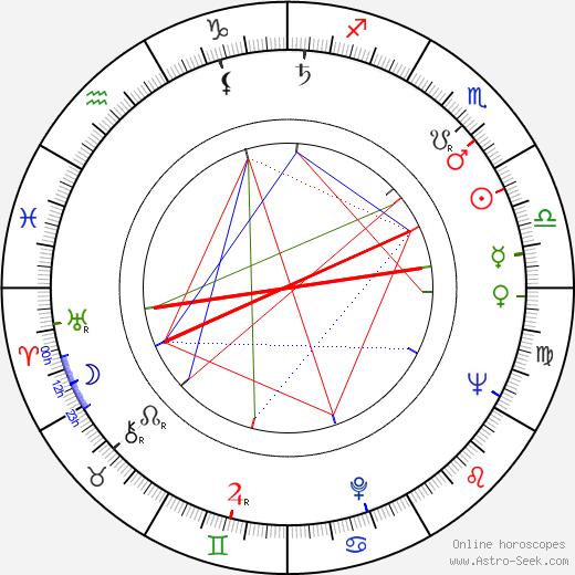 Svatopluk Matyáš birth chart, Svatopluk Matyáš astro natal horoscope, astrology
