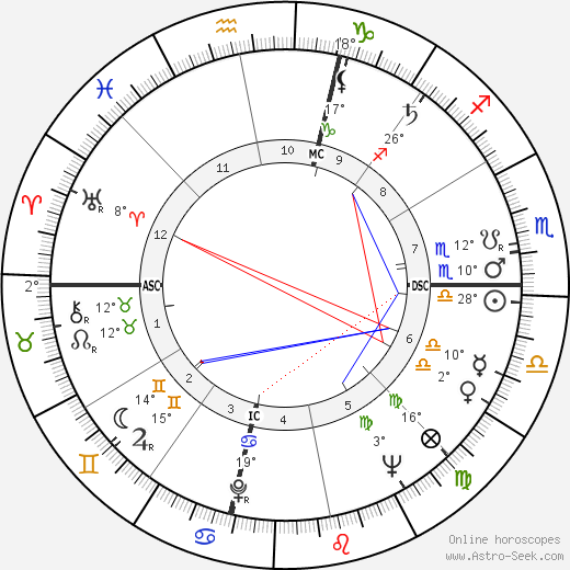 Ursula K. Le Guin birth chart, biography, wikipedia 2019, 2020