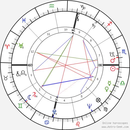 Ursula K. Le Guin astro natal birth chart, Ursula K. Le Guin horoscope, astrology