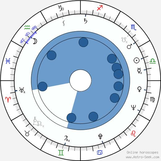Veli Palonen wikipedia, horoscope, astrology, instagram