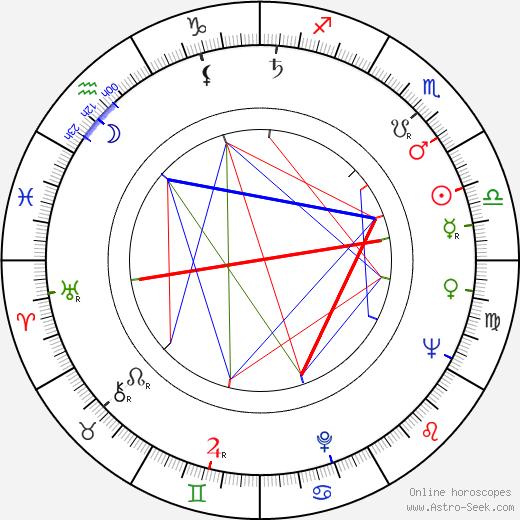 Veli Palonen astro natal birth chart, Veli Palonen horoscope, astrology