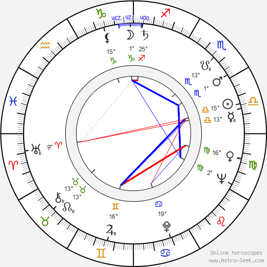 Vladimír Menšík birth chart, biography, wikipedia 2018, 2019