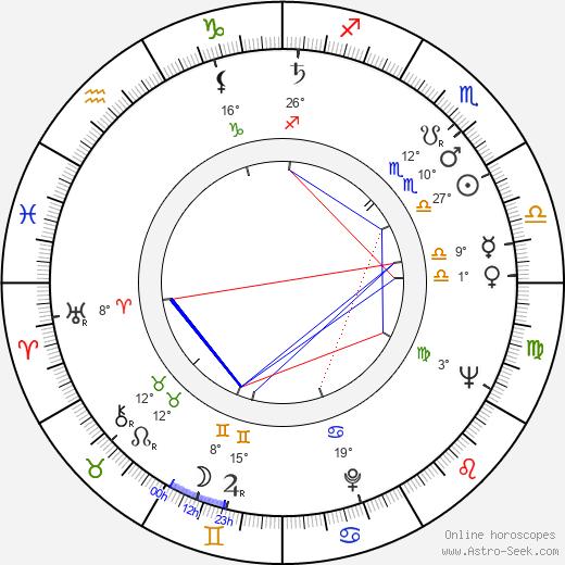 Walter Hugo Khouri birth chart, biography, wikipedia 2019, 2020