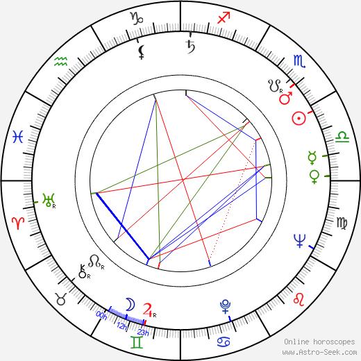 Walter Hugo Khouri birth chart, Walter Hugo Khouri astro natal horoscope, astrology