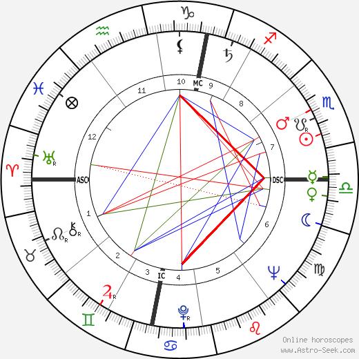 Yevgeny Primakov tema natale, oroscopo, Yevgeny Primakov oroscopi gratuiti, astrologia