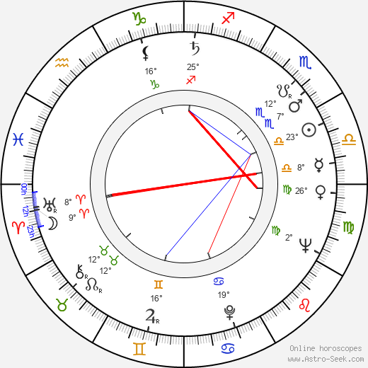 Yrjö Parjanne birth chart, biography, wikipedia 2019, 2020