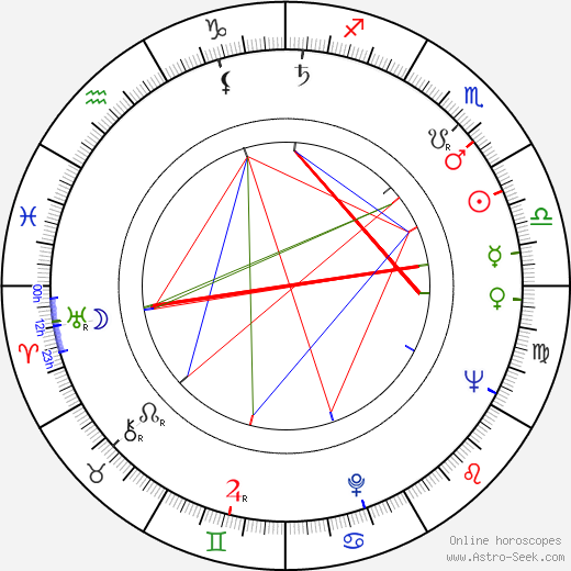 Yrjö Parjanne birth chart, Yrjö Parjanne astro natal horoscope, astrology
