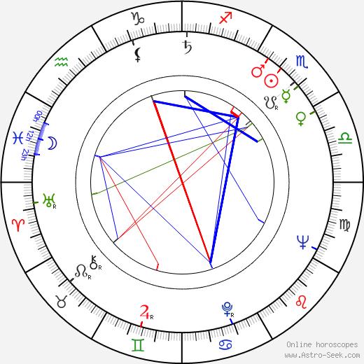 Al Quinn astro natal birth chart, Al Quinn horoscope, astrology
