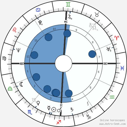 Alan Simpson wikipedia, horoscope, astrology, instagram
