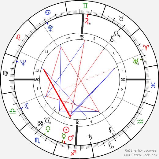 Alan Simpson tema natale, oroscopo, Alan Simpson oroscopi gratuiti, astrologia