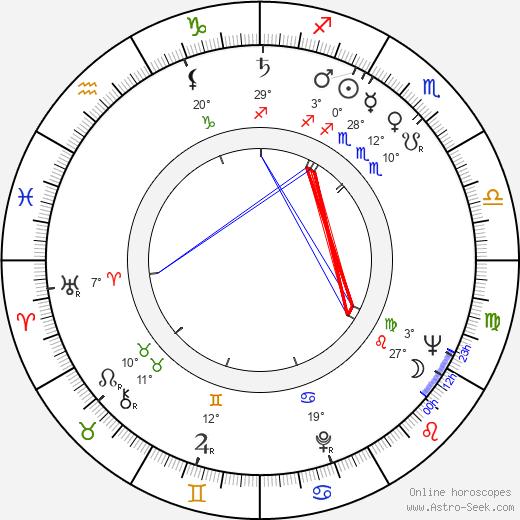 Aurelia Sorescu birth chart, biography, wikipedia 2019, 2020