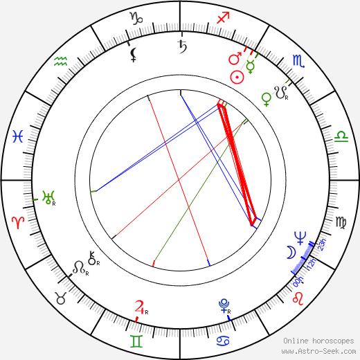 Aurelia Sorescu astro natal birth chart, Aurelia Sorescu horoscope, astrology