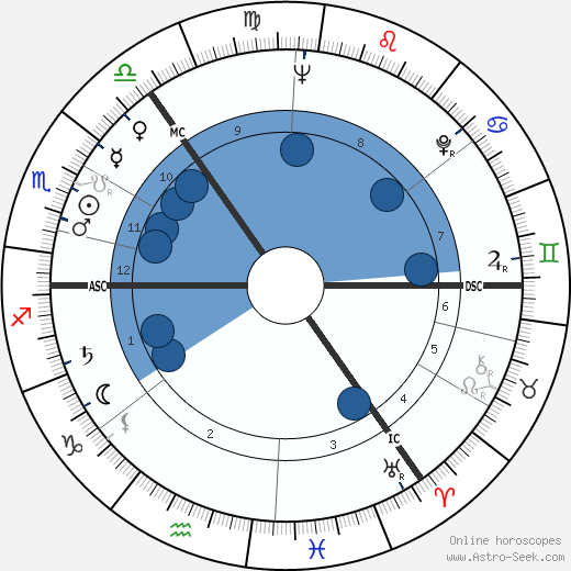 Cecil P. Taylor wikipedia, horoscope, astrology, instagram