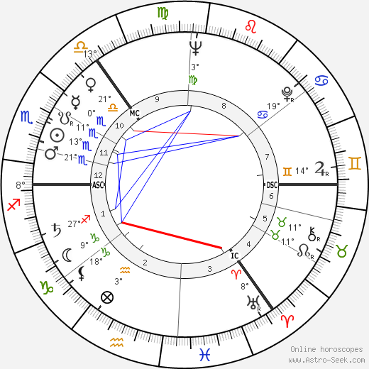 Cecil P. Taylor birth chart, biography, wikipedia 2018, 2019