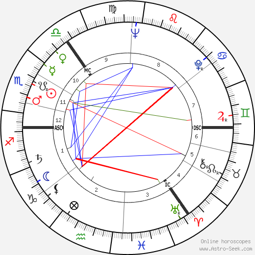 Cecil P. Taylor astro natal birth chart, Cecil P. Taylor horoscope, astrology