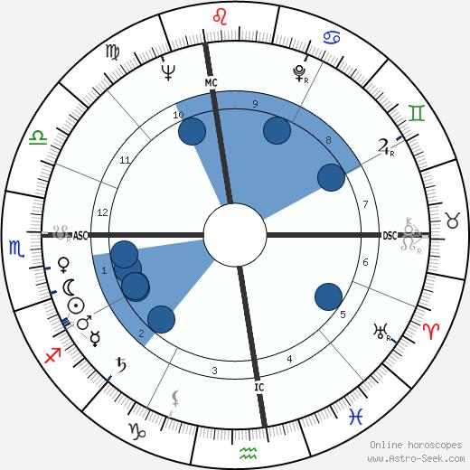 Dick Clark wikipedia, horoscope, astrology, instagram