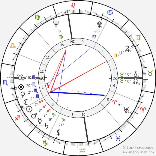Dick Clark birth chart, biography, wikipedia 2018, 2019