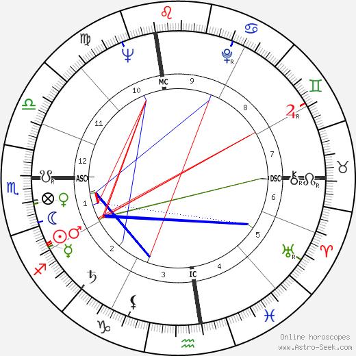 Dick Clark astro natal birth chart, Dick Clark horoscope, astrology