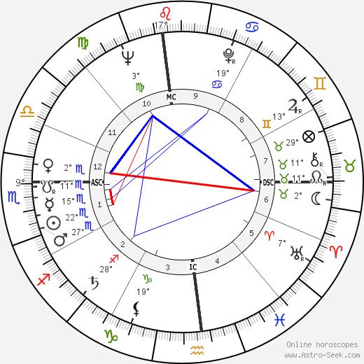 Ed Asner birth chart, biography, wikipedia 2020, 2021