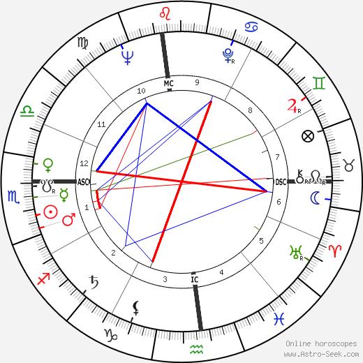 Ed Asner birth chart, Ed Asner astro natal horoscope, astrology