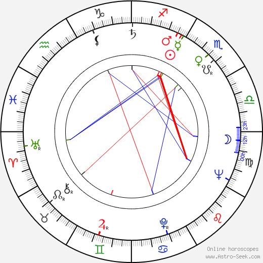 Eva Bezděková день рождения гороскоп, Eva Bezděková Натальная карта онлайн