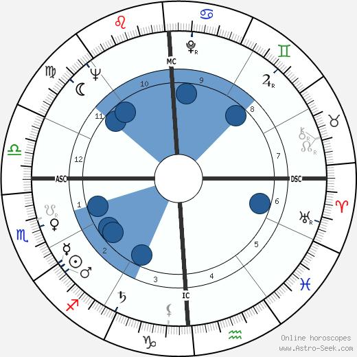 George Moscone wikipedia, horoscope, astrology, instagram