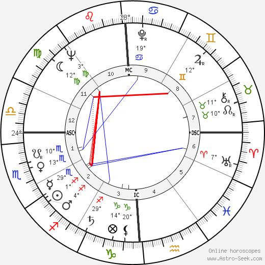 George Moscone tema natale, biography, Biografia da Wikipedia 2020, 2021
