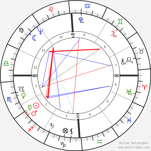 George Moscone tema natale, oroscopo, George Moscone oroscopi gratuiti, astrologia
