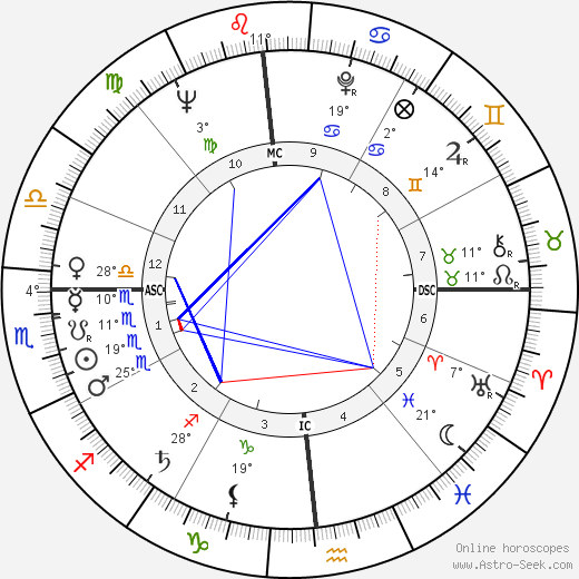 Grace Kelly birth chart, biography, wikipedia 2017, 2018